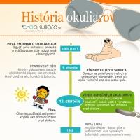 História okuliarov